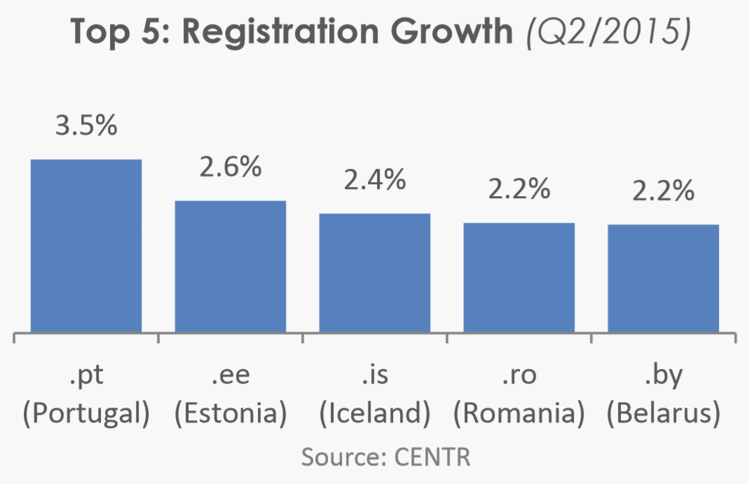Top 5: Registration Growth (Q2/2015)
